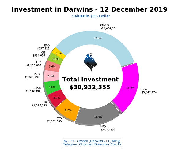 Chart%20Investment12%20December%202019
